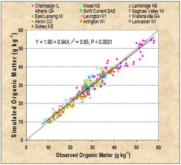 Comparison of observed soil organic matter contents shown on graph