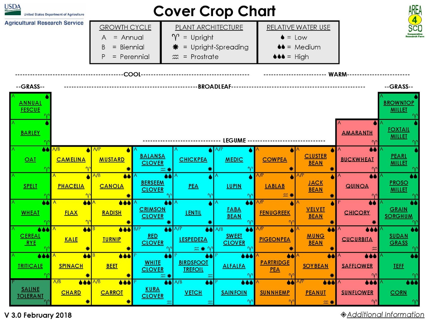Cover Crop Chart Usda Ars