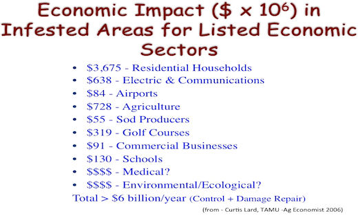 Fire ant impact by economic sector