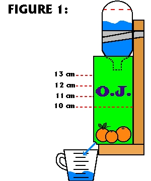 Drawing of experiment: orange juice carton with marks above soil and soda bottle inverted on top.