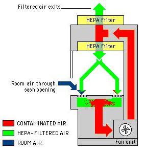 New Biohazard Safety Cabinet Class Ii