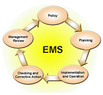 EMS Cycle