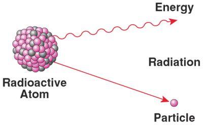 Radiation Atom