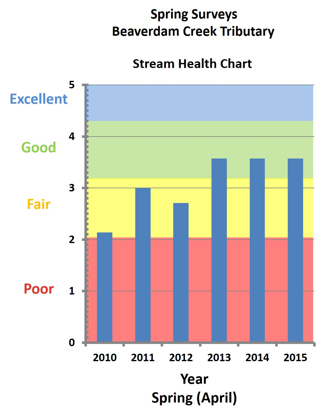 BARC Stream Health Chart