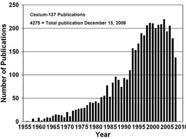 Figure 1. Number of publications per year of 137Cs studies related to erosion and sedimentation.