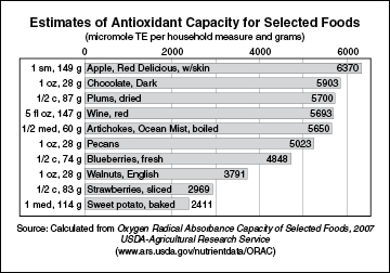 Chart showing estimates of antioxidant capacity for selected foods