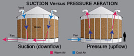 Photo: Diagram shows the difference between suction and pressure aeration in grain storage bins.