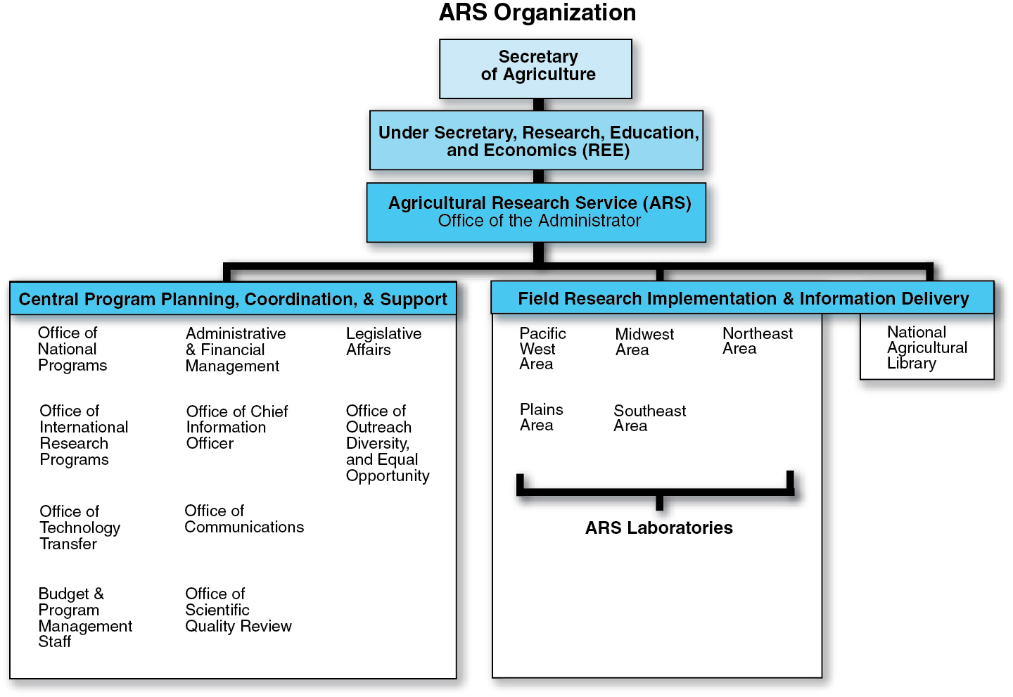 Find A Person Location Ars Organizational Chart