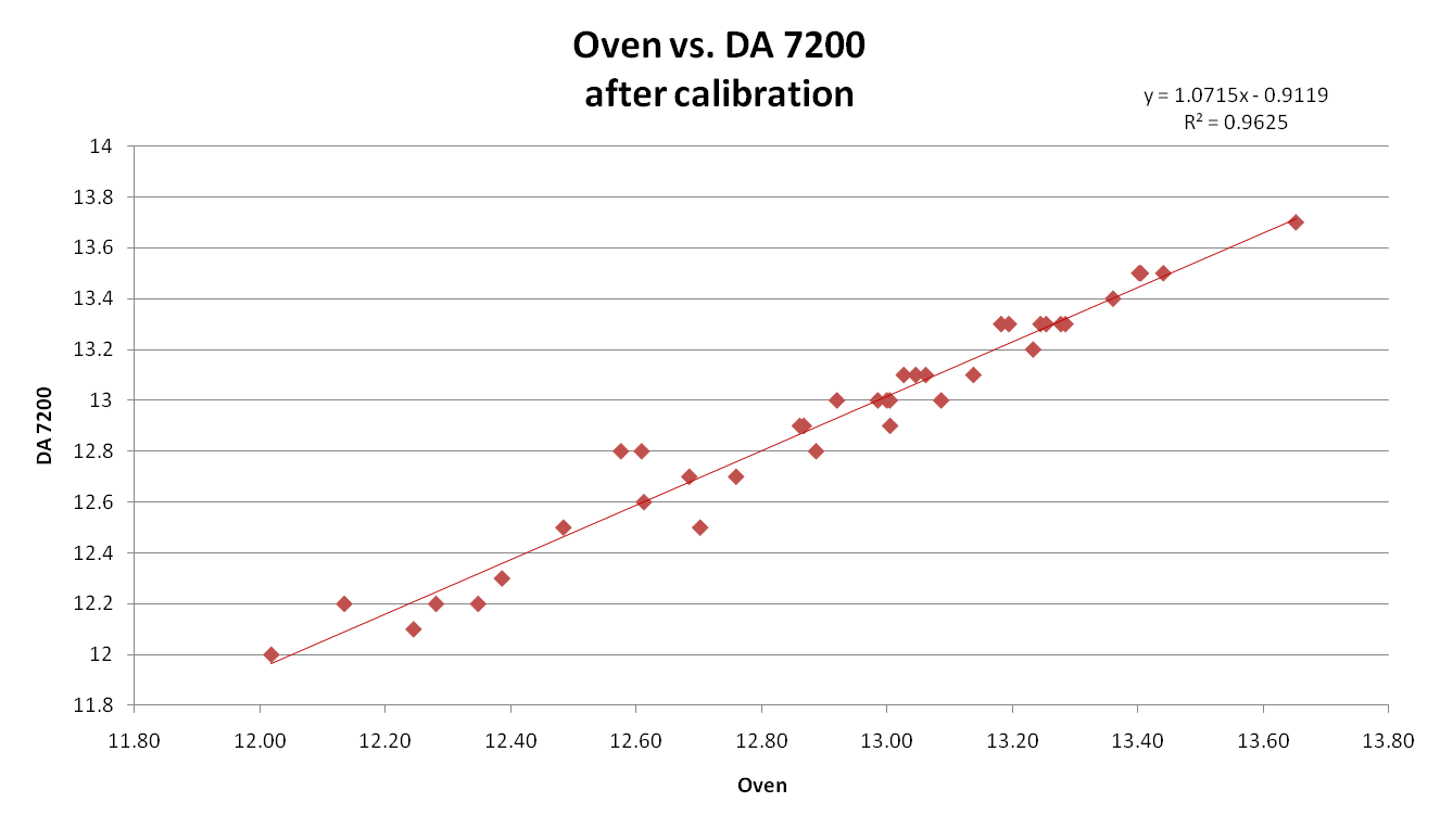 Whole grain nir usda ars graphs of two calibrations nvjuhfo Images