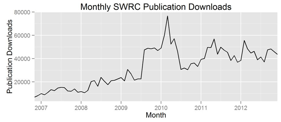Monthly Downloads Chart
