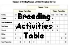 breeding activities table