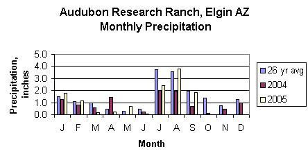 Audbon Precipitation