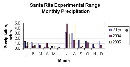 Santa Rita Precipitation
