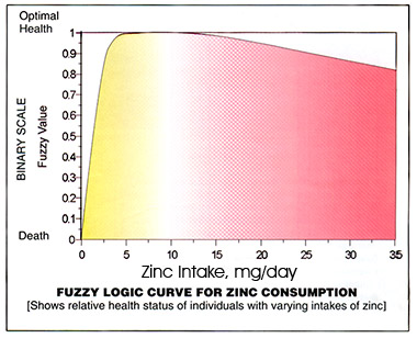 Graphic: Graph showing Fuzzy Logic Curve for Zinc Consumption.