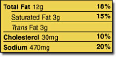Photo: Part of a food label showing trans fat.