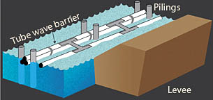 Photo: Diagram of a floating barrier held in place by two rows of pilings barrier. Link to large graphic.